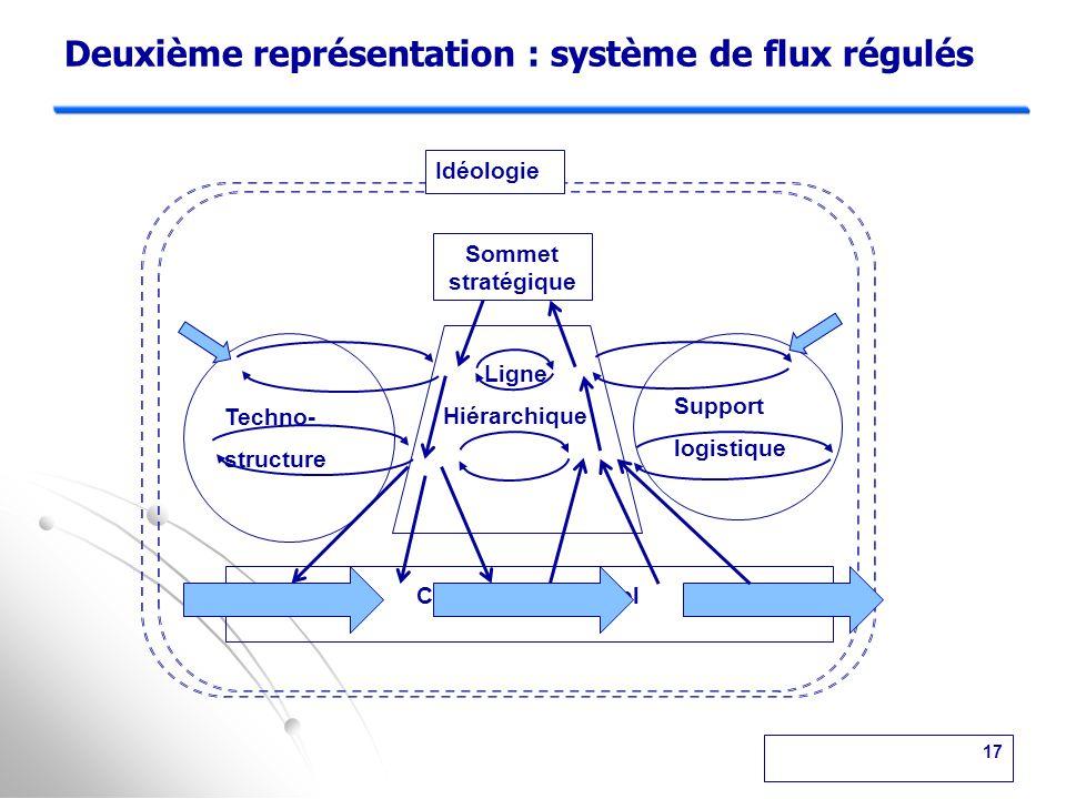 Première représentation de l'organisation : organigramme Techno- structure Support logistique Idéologie Sommet stratégique Ligne Hiérarchique Centre opérationnel 16