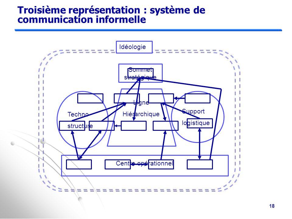 Deuxième représentation : système de flux régulés Techno- structure Support logistique Idéologie Sommet stratégique Ligne Hiérarchique Centre opérationnel 17
