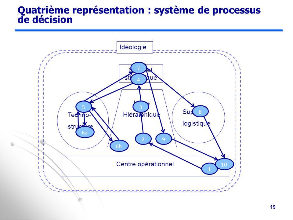 Troisième représentation : système de communication informelle Techno- structure Support logistique Idéologie Sommet stratégique Ligne Hiérarchique Centre opérationnel 18