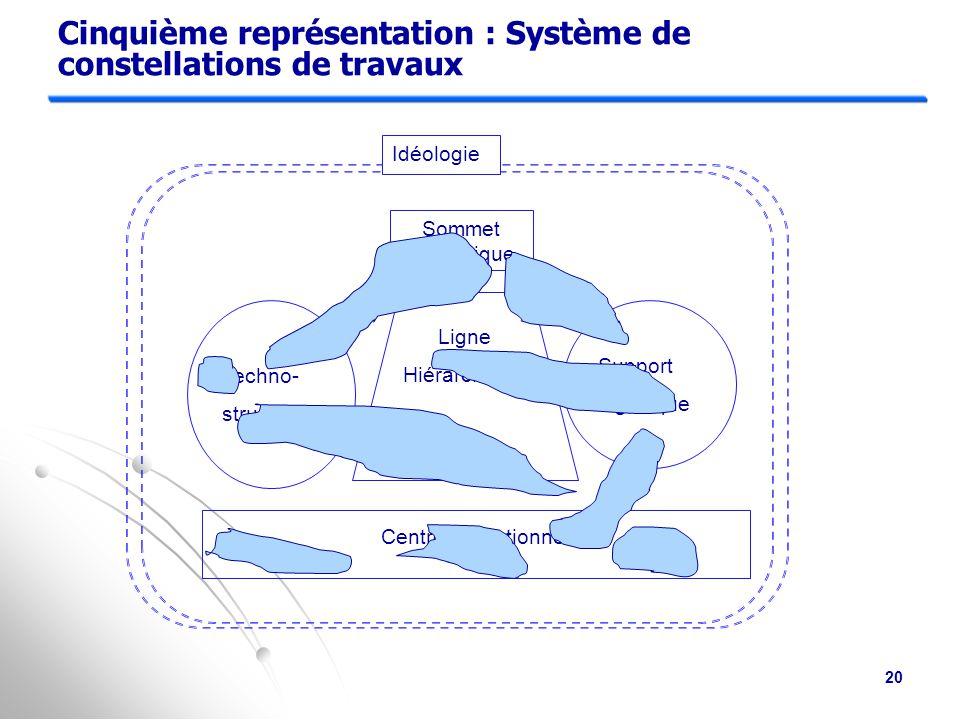 Quatrième représentation : système de processus de décision Techno- structure Support logistique Idéologie Sommet stratégique Ligne Hiérarchique Centre opérationnel 7 5 6a 4 3 2 1 9 6b 10 8 19