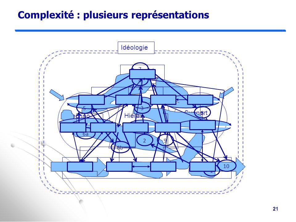 Cinquième représentation : Système de constellations de travaux Techno- structure Support logistique Idéologie Sommet stratégique Ligne Hiérarchique Centre opérationnel 20