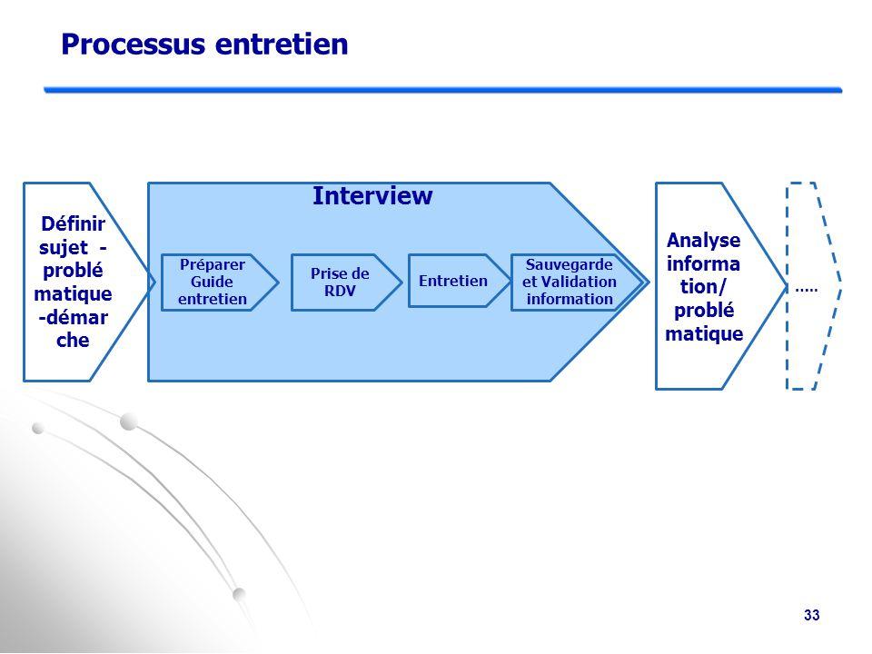 L'interview dans les pratiques de terrain  Interview « technique » à dominante de recueil d'information descriptive d'une composante de l'entreprise.