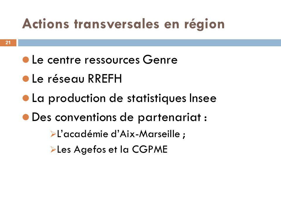 Actions transversales en région 21 Le centre ressources Genre Le réseau RREFH La production de statistiques Insee Des conventions de partenariat :  L'académie d'Aix-Marseille ;  Les Agefos et la CGPME