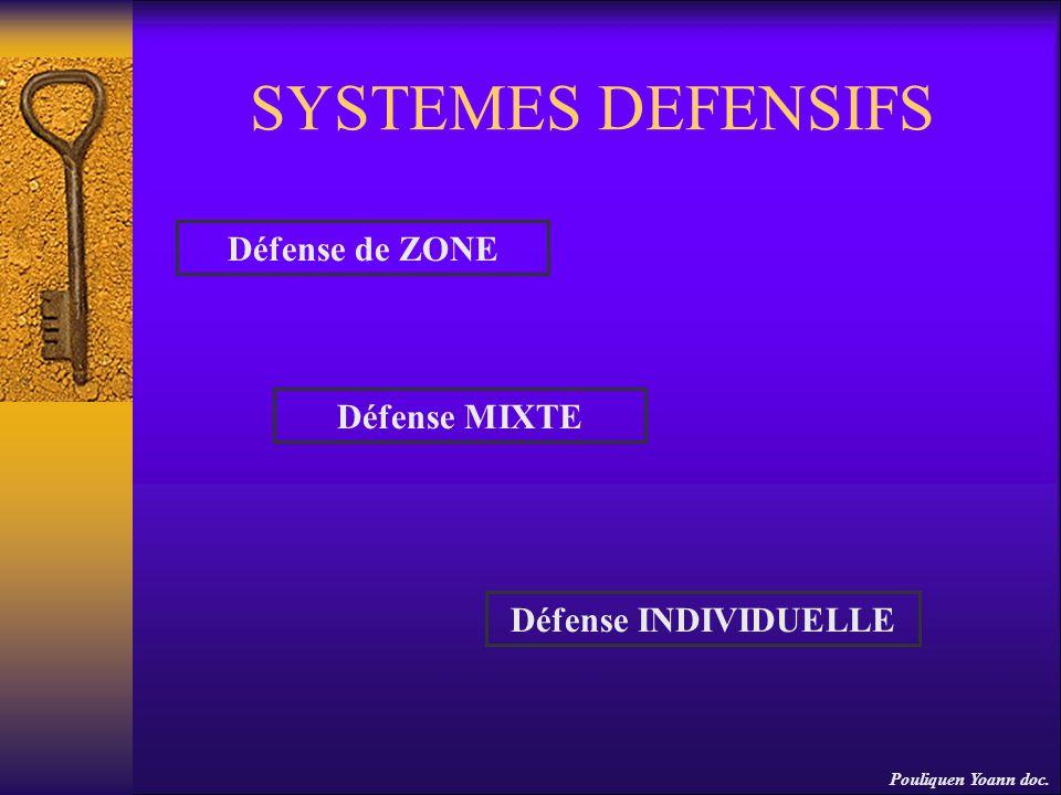 SYSTEMES DEFENSIFS Défense de ZONE Défense INDIVIDUELLE Défense MIXTE Pouliquen Yoann doc.