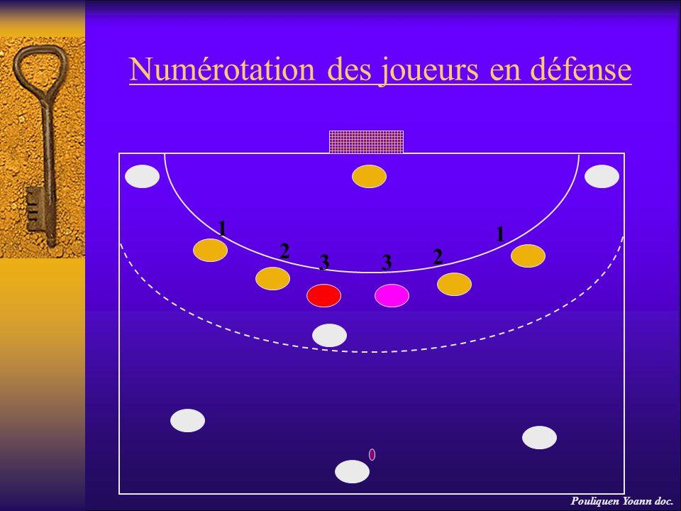 Numérotation des joueurs en défense 1 1 2 2 33 Pouliquen Yoann doc.