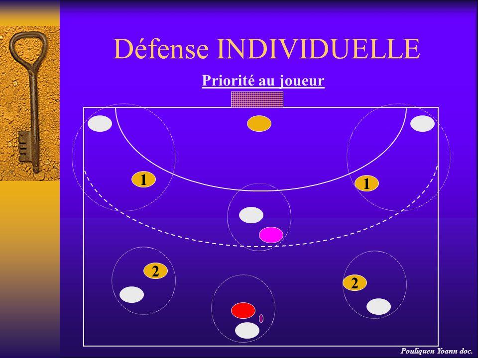 Défense INDIVIDUELLE Priorité au joueur 1 2 1 2 Pouliquen Yoann doc.