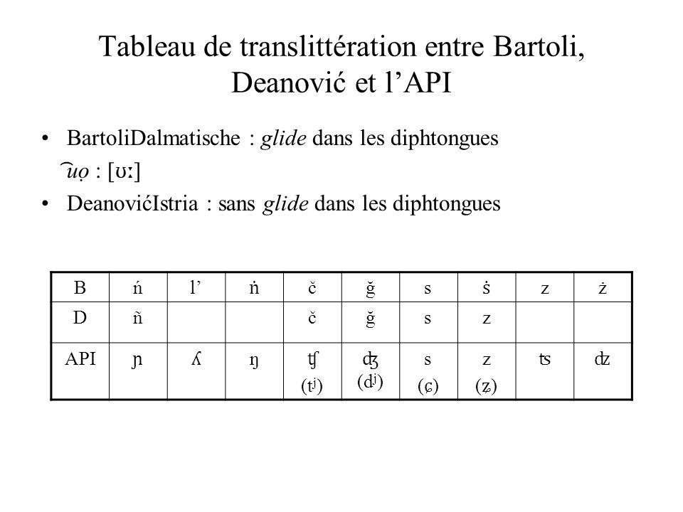 Tableau de translittération entre Bartoli, Deanović et l'API BartoliDalmatische : glide dans les diphtongues ͡ uọ : [ ʊː ] DeanovićIstria : sans glide