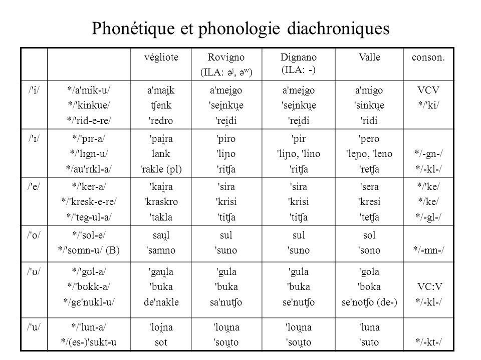 Phonétique et phonologie diachroniques véglioteRovigno (ILA: ə j, ə w ) Dignano (ILA: -) Valleconson. /'i/ */a'mik-u/ */'kinkue/ */'rid-e-re/ a'mai ̯