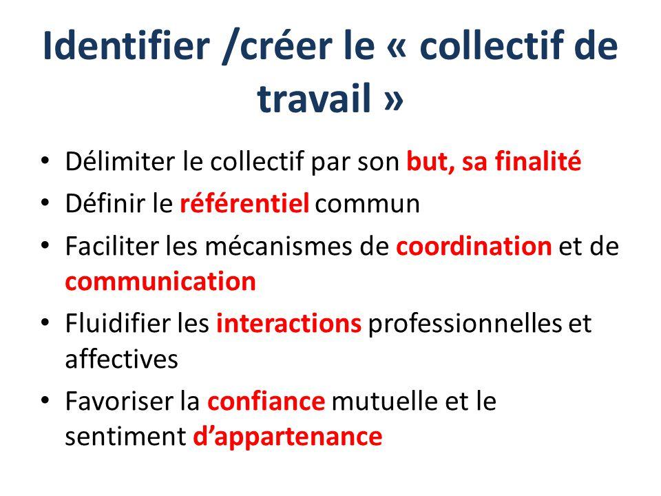 Identifier /créer le « collectif de travail » Délimiter le collectif par son but, sa finalité Définir le référentiel commun Faciliter les mécanismes d