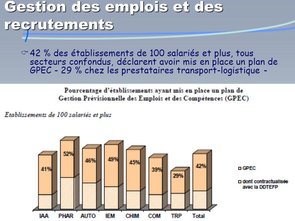 19/11/201410  42 % des établissements de 100 salariés et plus, tous secteurs confondus, déclarent avoir mis en place un plan de GPEC - 29 % chez les prestataires transport-logistique - Gestion des emplois et des recrutements