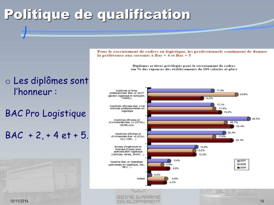 19/11/201414 o Les diplômes sont à l'honneur : BAC Pro Logistique BAC + 2, + 4 et + 5. Politique de qualification