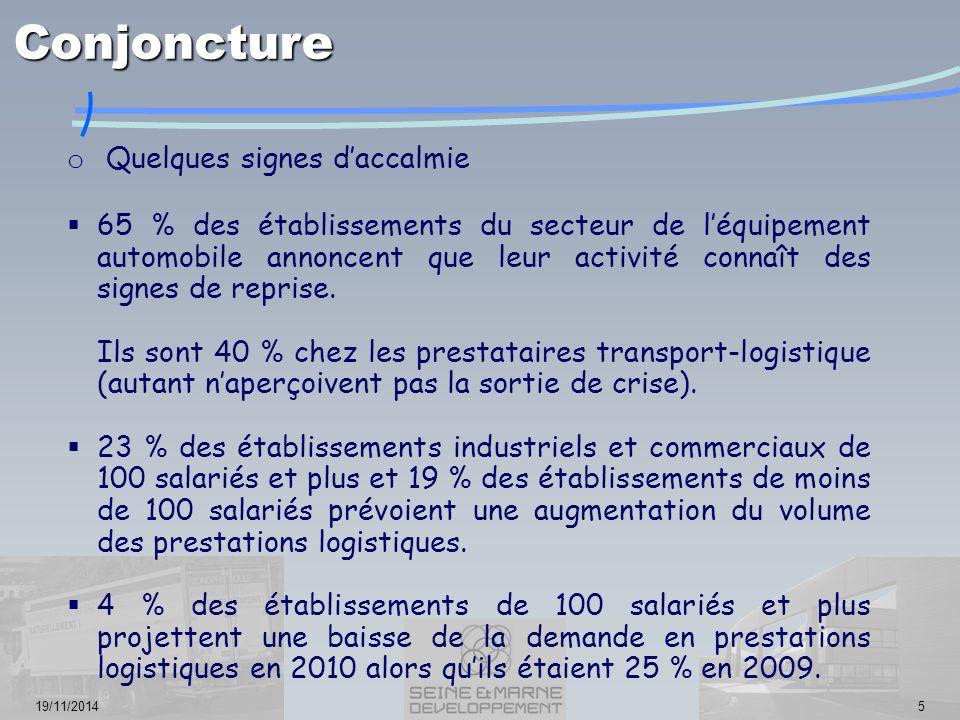19/11/20145 o Quelques signes d'accalmie  65 % des établissements du secteur de l'équipement automobile annoncent que leur activité connaît des signes de reprise.