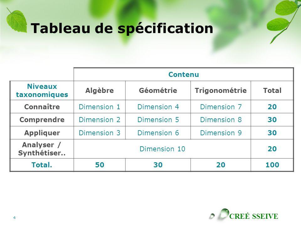 CREÉ SSEIVE 4 Tableau de spécification Contenu Niveaux taxonomiques AlgèbreGéométrieTrigonométrieTotal ConnaîtreDimension 1Dimension 4Dimension 720 ComprendreDimension 2Dimension 5Dimension 830 AppliquerDimension 3Dimension 6Dimension 930 Analyser / Synthétiser..