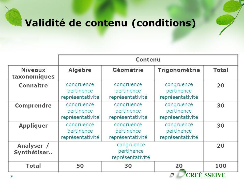CREÉ SSEIVE 9 Validité de contenu (conditions) Contenu Niveaux taxonomiques AlgèbreGéométrieTrigonométrieTotal Connaître congruence pertinence représentativité congruence pertinence représentativité congruence pertinence représentativité 20 Comprendre congruence pertinence représentativité congruence pertinence représentativité congruence pertinence représentativité 30 Appliquer congruence pertinence représentativité congruence pertinence représentativité congruence pertinence représentativité 30 Analyser / Synthétiser..