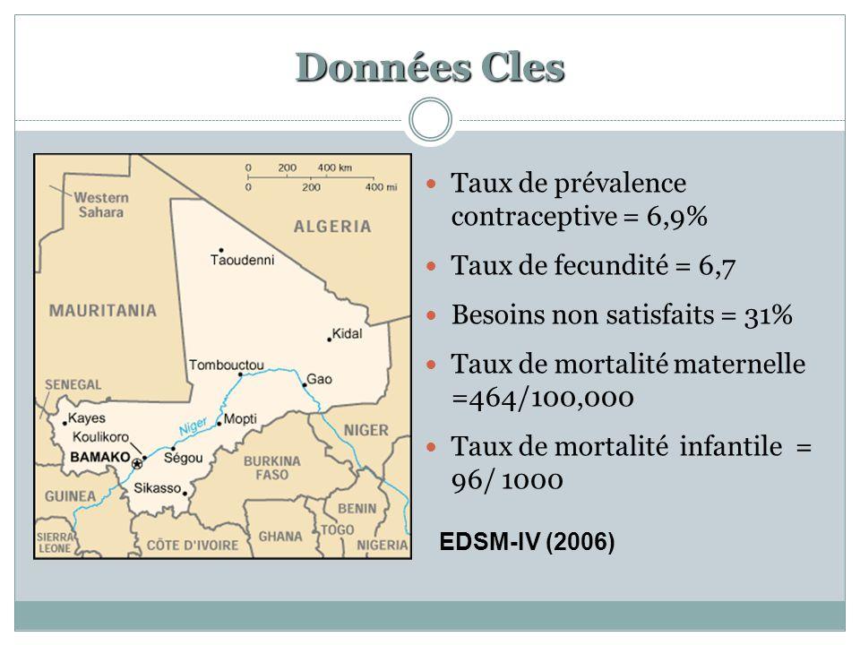 Donn é es Cles Taux de prévalence contraceptive = 6,9% Taux de fecundité = 6,7 Besoins non satisfaits = 31% Taux de mortalité maternelle =464/100,000 Taux de mortalité infantile = 96/ 1000 EDSM-IV (2006)