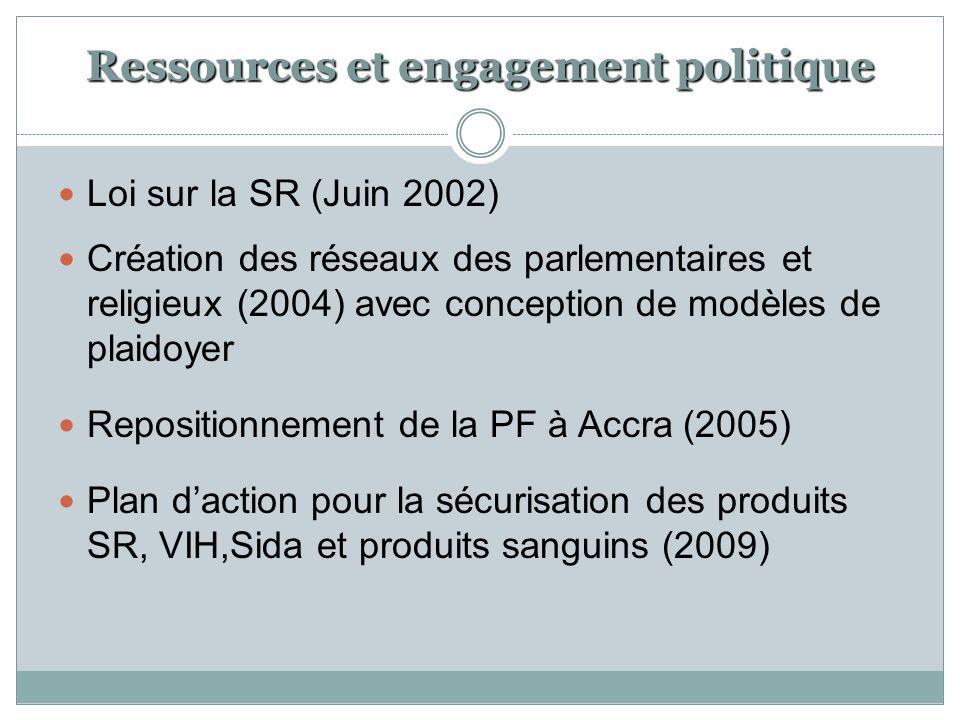 Ressources et engagement politique Loi sur la SR (Juin 2002) Création des réseaux des parlementaires et religieux (2004) avec conception de modèles de
