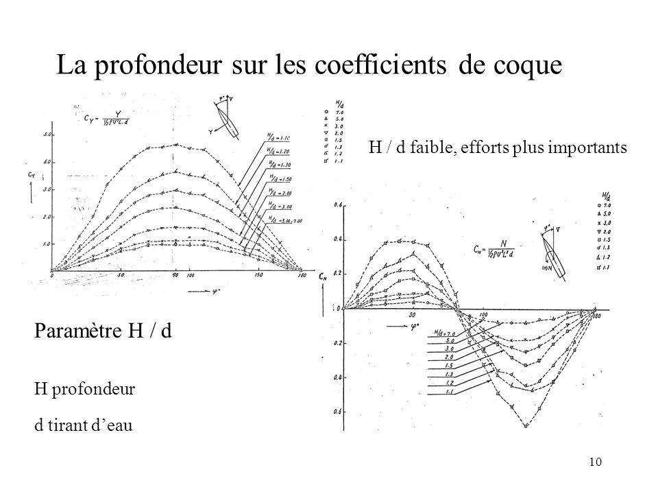 10 La profondeur sur les coefficients de coque H profondeur d tirant d'eau Paramètre H / d H / d faible, efforts plus importants