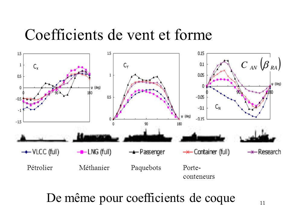 11 Coefficients de vent et forme PétrolierMéthanierPaquebotsPorte- conteneurs De même pour coefficients de coque