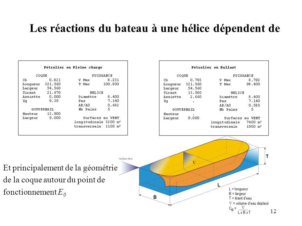 12 Et principalement de la géométrie de la coque autour du point de fonctionnement E 0 Les réactions du bateau à une hélice dépendent de