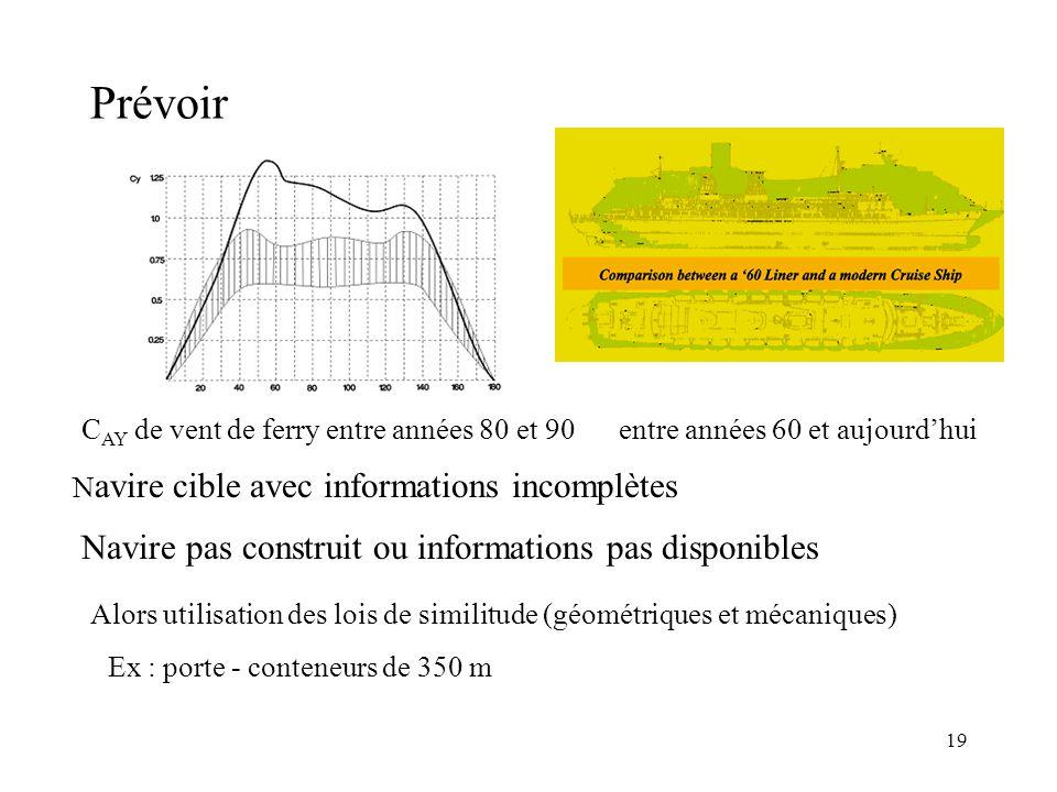 19 Prévoir C AY de vent de ferry entre années 80 et 90entre années 60 et aujourd'hui N avire cible avec informations incomplètes Navire pas construit