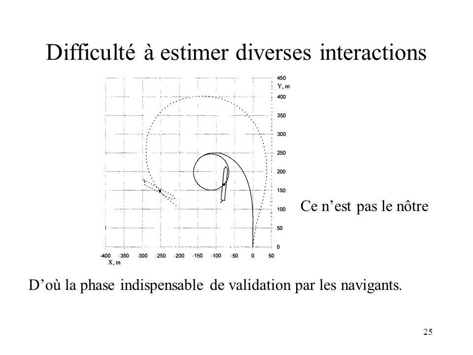 25 Difficulté à estimer diverses interactions D'où la phase indispensable de validation par les navigants. Ce n'est pas le nôtre