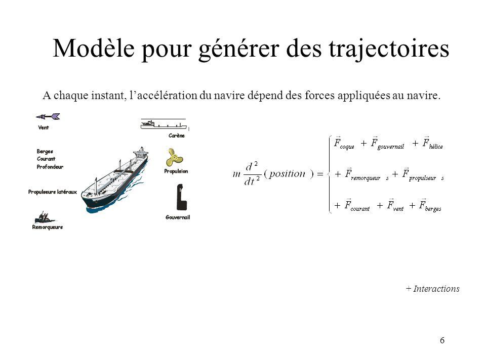 7 Modèle quasi-stationnaire Accélération longitudinale  Somme des efforts longitudinaux / ( Masse du navire + Masse ajoutée longitudinale) Accélération latérale  Somme des efforts latéraux / ( Masse du navire + Masse ajoutée latérale) Accélération de rotation  Somme des moments autour de Oz / (moment d inertie du navire par rapport à Gz + moment d inertie ajoutée) Avec ce choix : efforts et moments dépendent seulement des vitesses instantanées Ainsi, beaucoup d'informations de bassin de carènes peut être intégré
