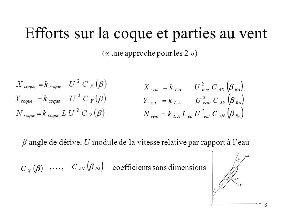 8 Efforts sur la coque et parties au vent coefficients sans dimensions,…, β angle de dérive, U module de la vitesse relative par rapport à l'eau (« un