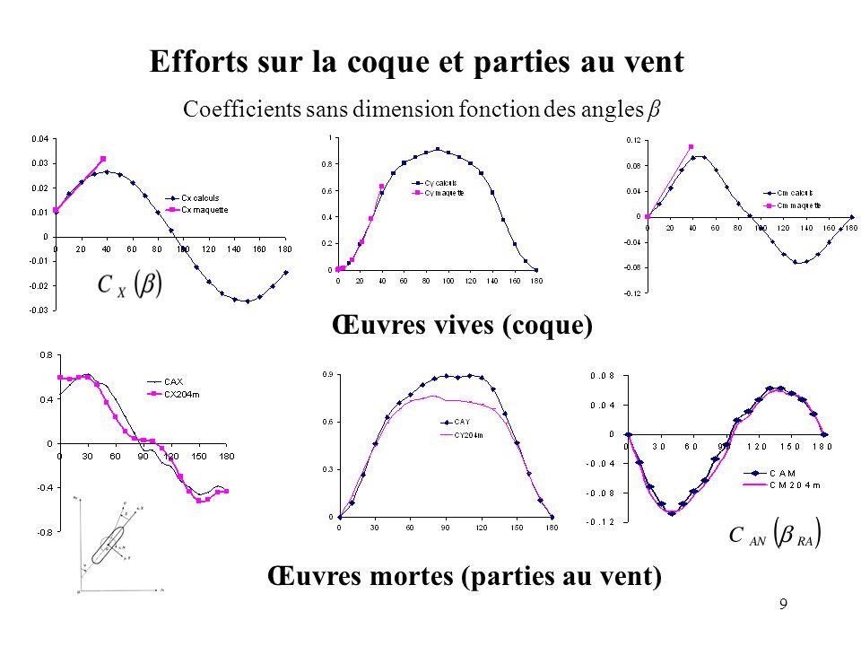 20 Cercle de giration Vitesse vent limite Nombre de remorqueurs Port de Fos-sur- Mer 320 m de long 9500 m² surface latérale P orte-conteneurs à Fos- Marseille et 350 m