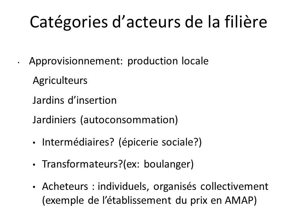Catégories d'acteurs de la filière Approvisionnement: production locale Agriculteurs Jardins d'insertion Jardiniers (autoconsommation) Intermédiaires?