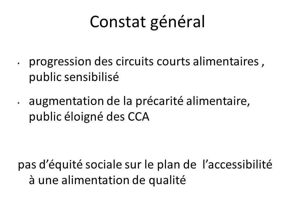 Constat général progression des circuits courts alimentaires, public sensibilisé augmentation de la précarité alimentaire, public éloigné des CCA pas