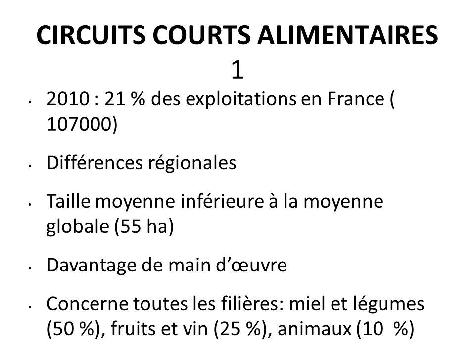 CIRCUITS COURTS ALIMENTAIRES 1 2010 : 21 % des exploitations en France ( 107000) Différences régionales Taille moyenne inférieure à la moyenne globale (55 ha) Davantage de main d'œuvre Concerne toutes les filières: miel et légumes (50 %), fruits et vin (25 %), animaux (10 %) Plus grande proportion de bio (10 % contre 2 % en circuit long) Consommation: 6 à 7 % Source Agreste 2012