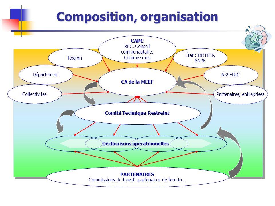 Composition, organisation CAPC REC, Conseil communautaire, Commissions CA de la MEEF Région Département État : DDTEFP, ANPE ASSEDIC PARTENAIRES Commis