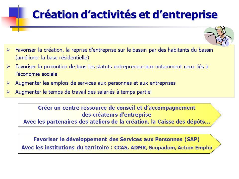 Création d'activités et d'entreprise  Favoriser la création, la reprise d'entreprise sur le bassin par des habitants du bassin (améliorer la base rés