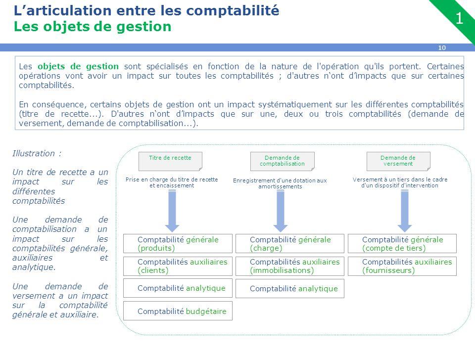 10 L'articulation entre les comptabilité Les objets de gestion Les objets de gestion sont spécialisés en fonction de la nature de l'opération qu'ils p