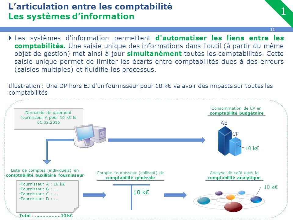 11 L'articulation entre les comptabilité Les systèmes d'information  Les systèmes d'information permettent d'automatiser les liens entre les comptabi