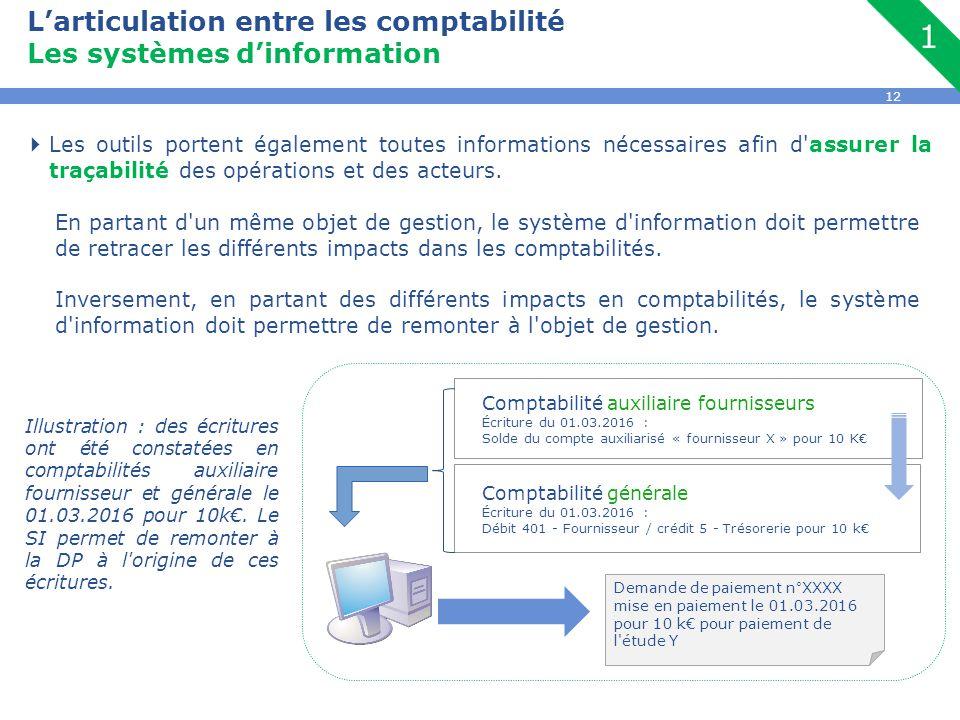 12 L'articulation entre les comptabilité Les systèmes d'information  Les outils portent également toutes informations nécessaires afin d assurer la traçabilité des opérations et des acteurs.