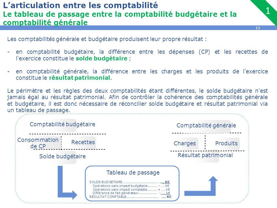 13 L'articulation entre les comptabilité Le tableau de passage entre la comptabilité budgétaire et la comptabilité générale Les comptabilités générale