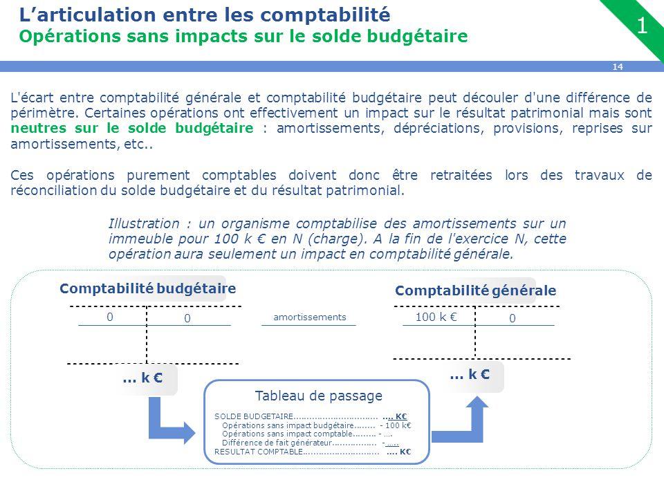 14 L'articulation entre les comptabilité Opérations sans impacts sur le solde budgétaire L'écart entre comptabilité générale et comptabilité budgétair