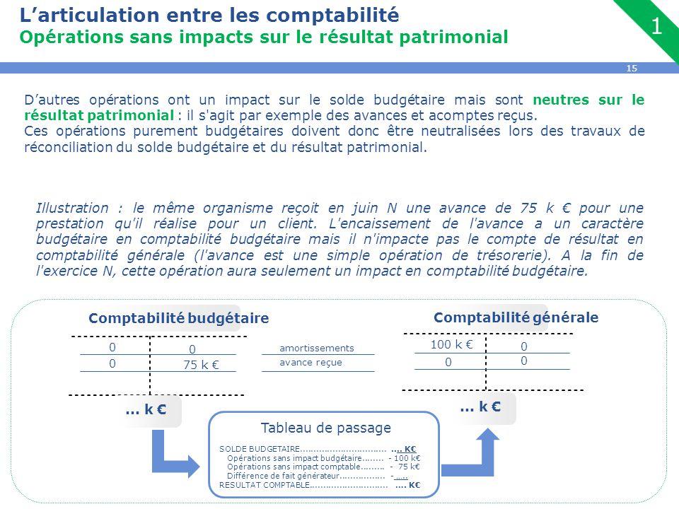 15 L'articulation entre les comptabilité Opérations sans impacts sur le résultat patrimonial D'autres opérations ont un impact sur le solde budgétaire