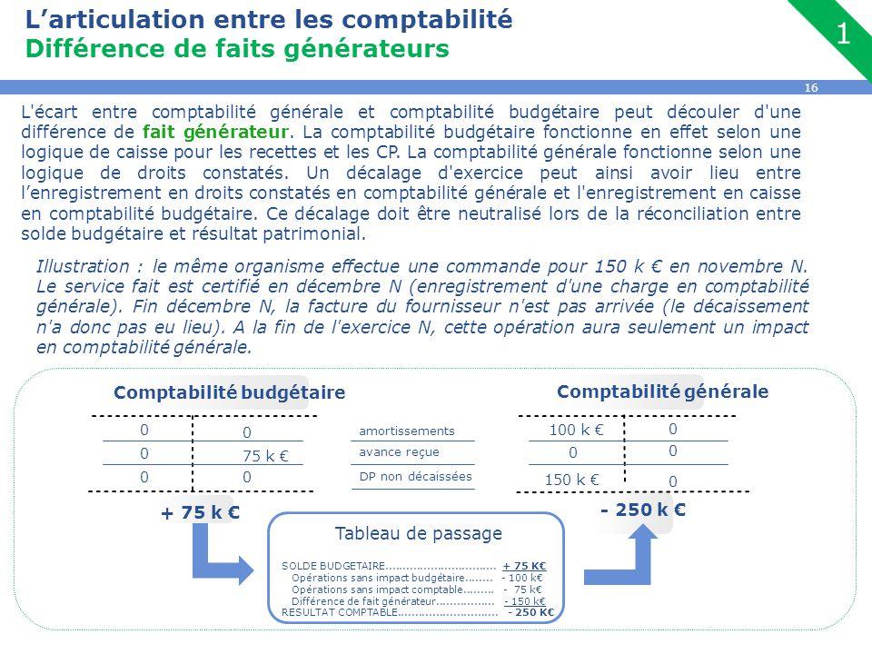 16 L'articulation entre les comptabilité Différence de faits générateurs L'écart entre comptabilité générale et comptabilité budgétaire peut découler