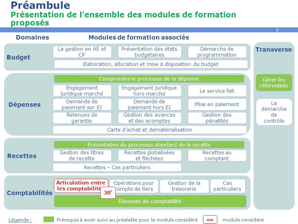 2 Préambule Présentation de l'ensemble des modules de formation proposés Recettes DomainesModules de formation associés Prérequis à avoir suivi au pré
