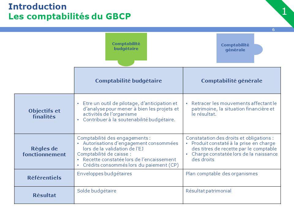 6 Introduction Les comptabilités du GBCP Comptabilité budgétaireComptabilité générale Objectifs et finalités Etre un outil de pilotage, d'anticipation et d'analyse pour mener à bien les projets et activités de l'organisme Contribuer à la soutenabilité budgétaire.