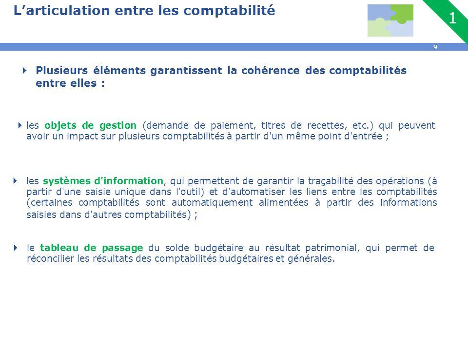 9 L'articulation entre les comptabilité  Plusieurs éléments garantissent la cohérence des comptabilités entre elles :  les objets de gestion (demand
