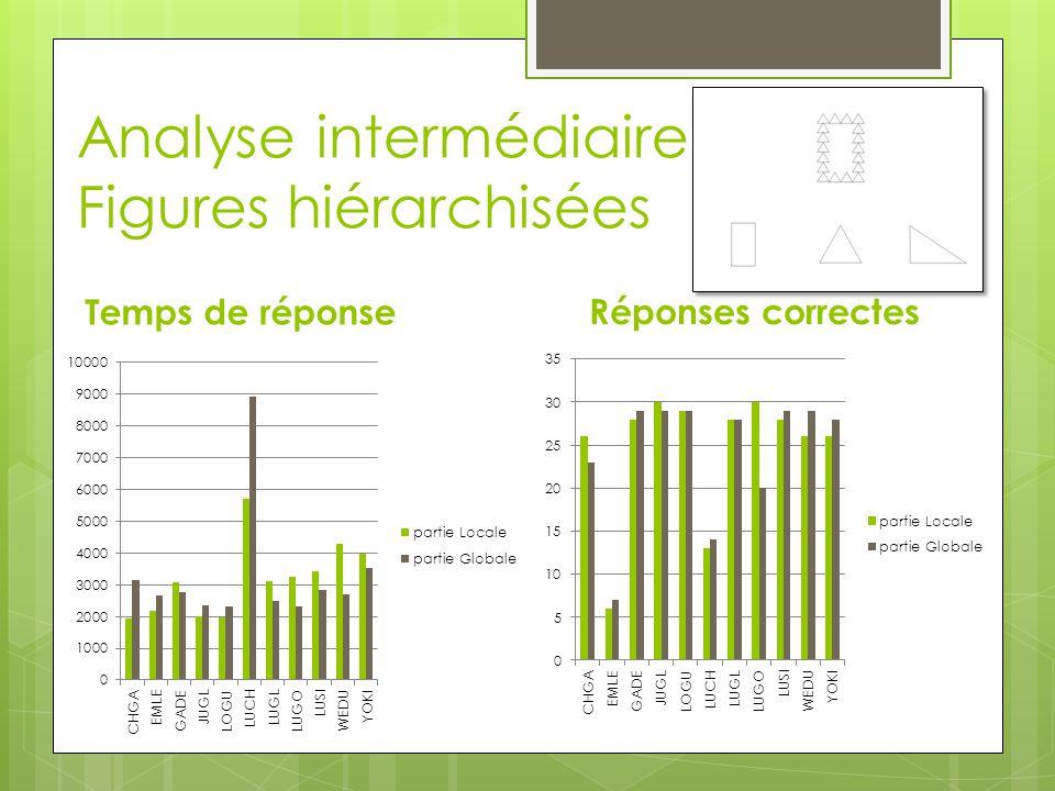 Analyse intermédiaire Figures hiérarchisées Temps de réponse Réponses correctes