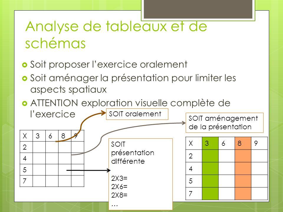Analyse de tableaux et de schémas  Soit proposer l'exercice oralement  Soit aménager la présentation pour limiter les aspects spatiaux  ATTENTION e