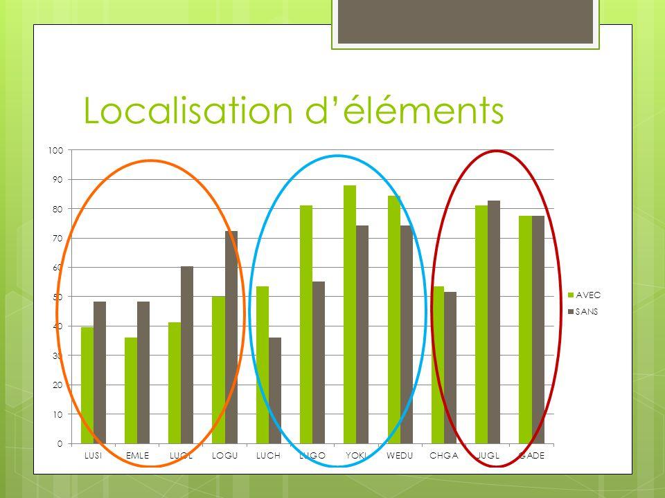 Localisation d'éléments