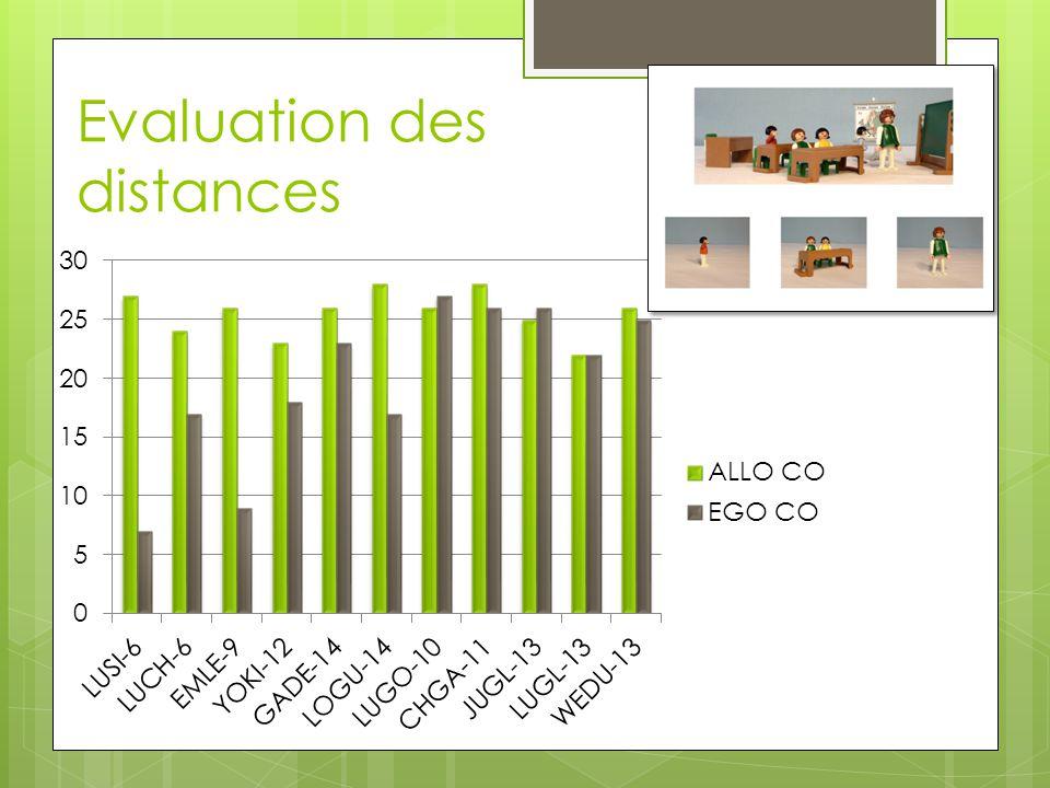 Evaluation des distances
