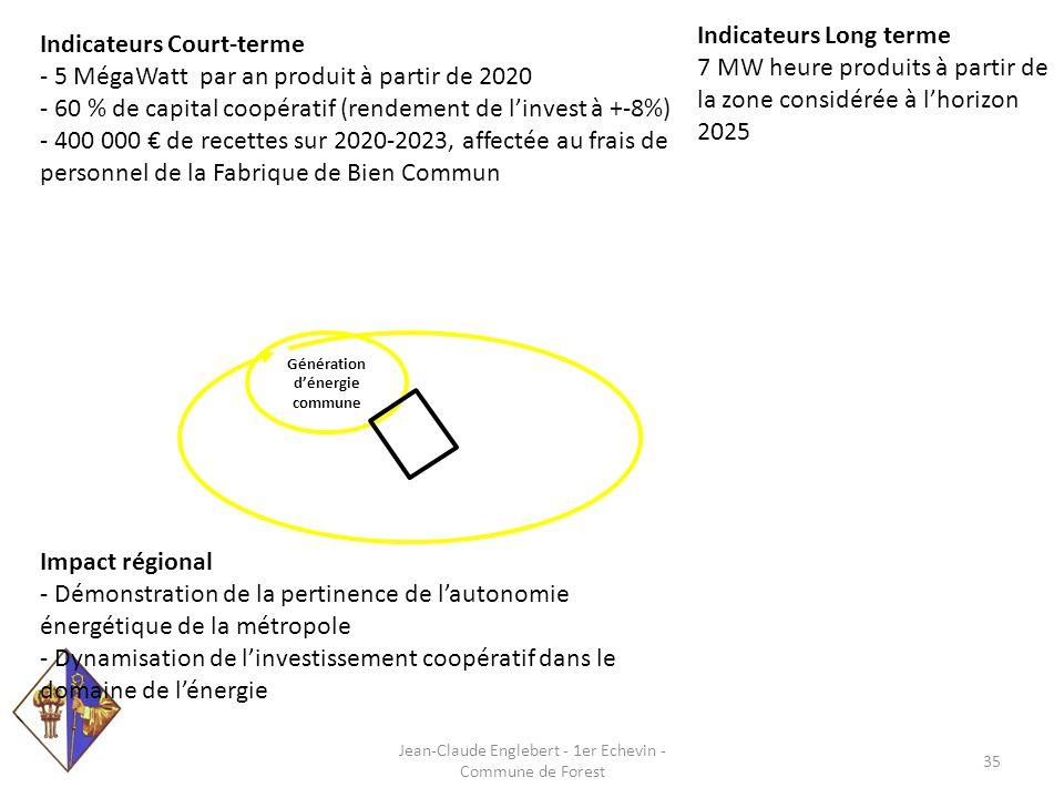 Génération d'énergie commune Indicateurs Court-terme - 5 MégaWatt par an produit à partir de 2020 - 60 % de capital coopératif (rendement de l'invest à +-8%) - 400 000 € de recettes sur 2020-2023, affectée au frais de personnel de la Fabrique de Bien Commun Indicateurs Long terme 7 MW heure produits à partir de la zone considérée à l'horizon 2025 Impact régional - Démonstration de la pertinence de l'autonomie énergétique de la métropole - Dynamisation de l'investissement coopératif dans le domaine de l'énergie Jean-Claude Englebert - 1er Echevin - Commune de Forest 35