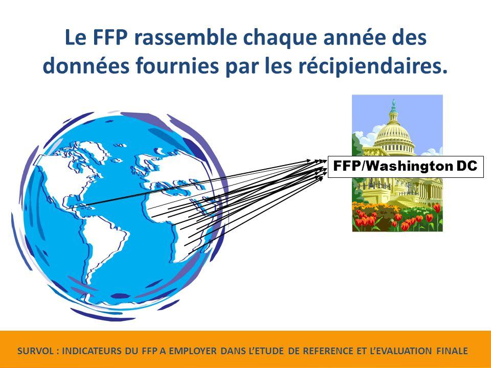 Indicateurs exigés par le FFP Indicateurs du Bureau de l'alimentation pour la paix (FFP) de l'USAID à employer dans le cadre d'études de référence et d'évaluations finales.