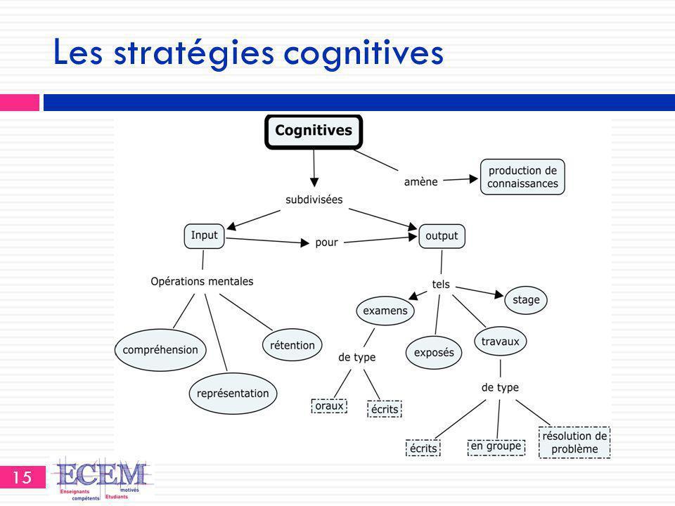 Les stratégies cognitives 15